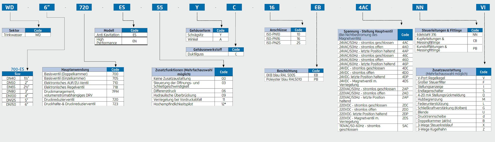 Regelarmaturen Modelcode